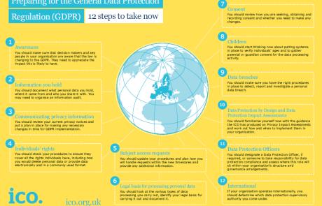 New EU data protection rules, nuevo Reglamento Europeo de Protección de Datos